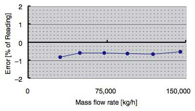 Figure-10-Results-of-an-Actual-Natural-Gas-Flow-Test