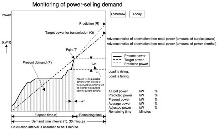 Figure 2 Example of the Demand Monitoring Window