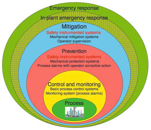 Figure 1 Hierarchical Plant Protection and Safety