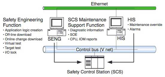 Figure 1 ProSafe-RS System Configuration