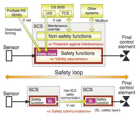 Figure 1 Configuration of SCS Functions