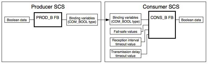 Figure 2 Example of Logic for Inter-SCS Safety Communication