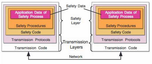 Figure 4 Configuration of Safety Communication