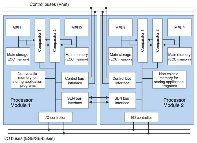 Figure 3 Configuration of the Processor Modules