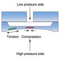 Figure-2-Silicon-Resonant-Sensor