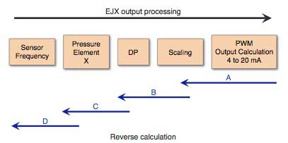 Figure-3-Reverse-Calculation-Function