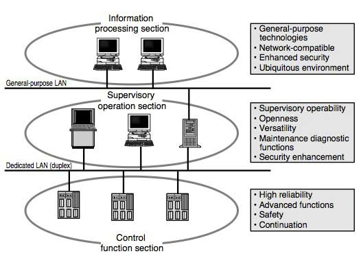 Figure 2 Configuration of the Supervisory Control System