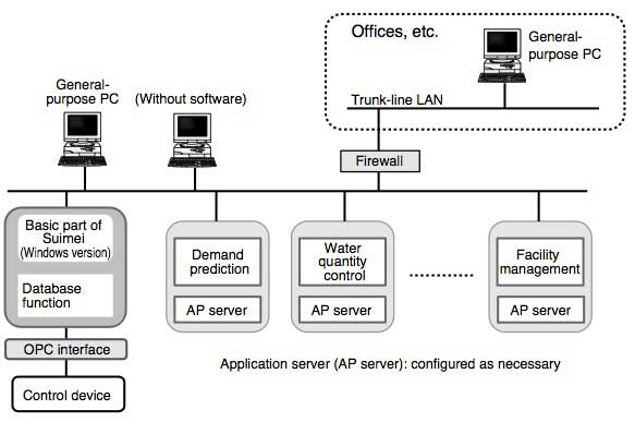Figure 4 Information Management System, Suimei
