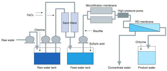 Figure 1 Example of a Seawater Desalination Plant