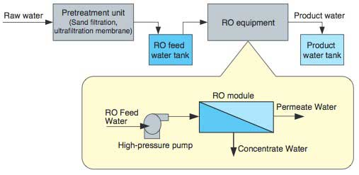 Figure 3 Basic Configuration of RO Membrane System
