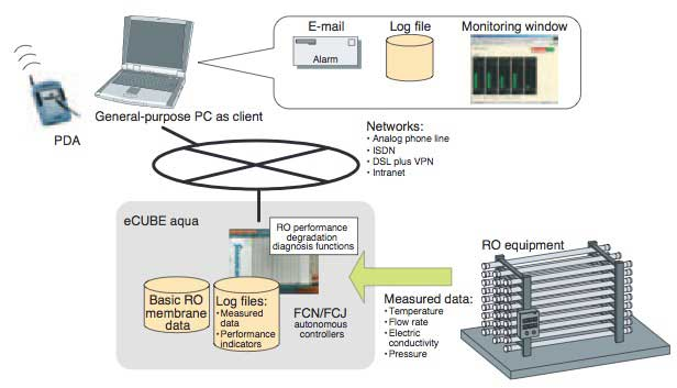 Figure 6 Configuration of eCUBE aqua Remote Monitoring System
