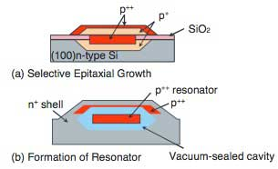 Figure 6 Cross-sectional View of Resonator