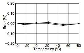 Figure 13 Effects of Ambient Temperature Changes on Zero