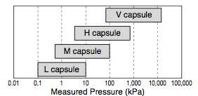 Figure 16 Pressure Measurement Ranges of Differential
