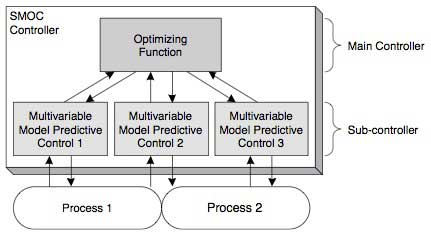 Figure 1 Two-level Structured Controller