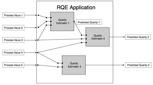 Figure 4 Multi-point Quality Estimation