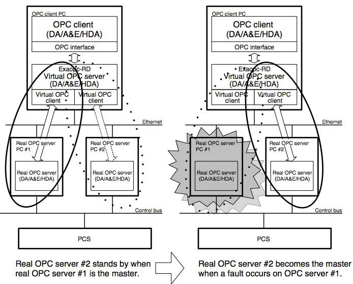 Figure 1 Configuration of Redundant OPC Server
