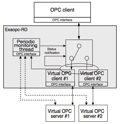 Figure 2 Fault Detection and Transfer of Control by Exaopc-RD