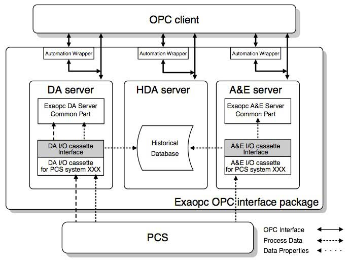 Figure 3 Software Configuration of Exaopc