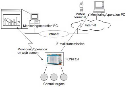 Figure 1 Example of a System Configuration