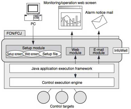 Figure 2 Software Configuration