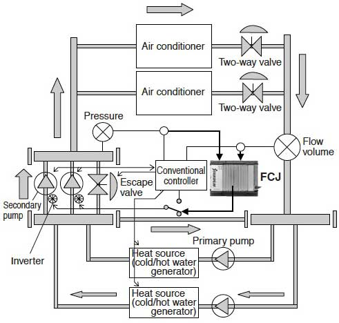 Figure 5 Configuration of an Air Conditioning System