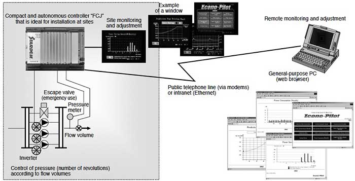 Figure 7 Remote Monitoring and Adjustment System