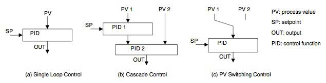 Figure-4-Control-Function-Block-Diagram