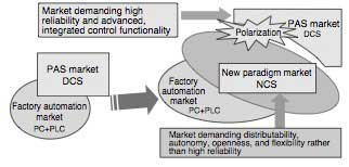 Figure-2-Polarization-of-PAS-Market