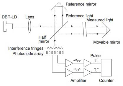 Figure 1 Interferometer