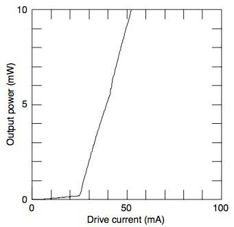 Figure 5 CW Light-current Characteristics