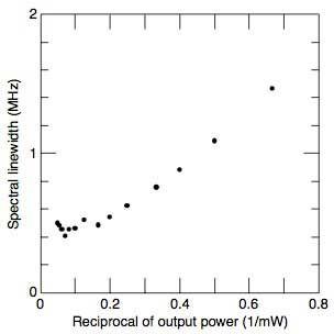 Figure 7 Linewidths versus Reciprocal Output Power