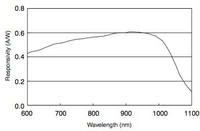 Figure 10 Spectral Responsivity of Photodiode
