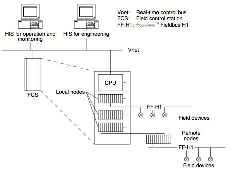 Figure 1 I/O System for CENTUM CS 3000 R3