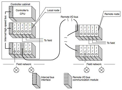 Figure 2 Two-layer I/O System