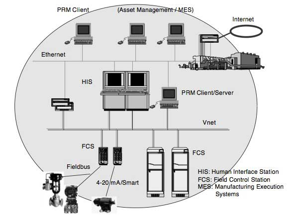 Figure 1 PRM's Place in Plant Operation