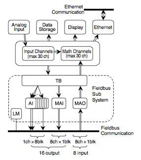 Figure-3-Block-Diagram-of-Software-Functions