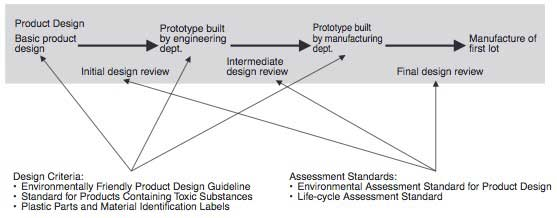 Figure 1 Design Criteria and Assessment Standards