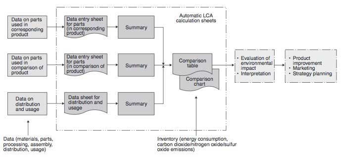 Figure 2 Configuration of Life-cycle Assessment Tool