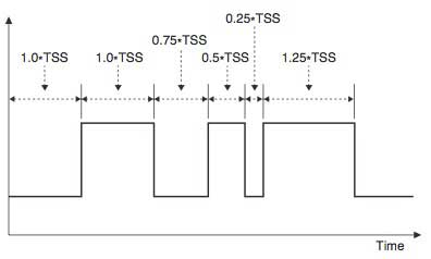 Figure-2-Recommended-Test-Signal-Pattern