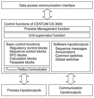 Figure-1-Control-Functions-of-CENTUM-CS-3000