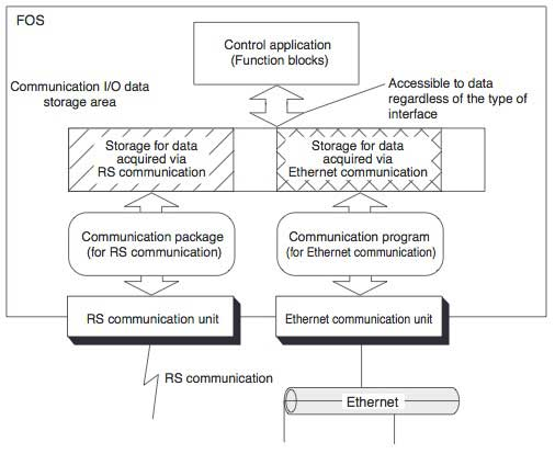 Figure-2-Data-Flow-through-Communication