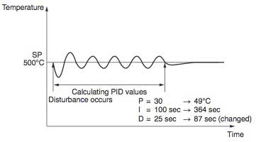 Figure 6 When Subjected to a Disturbance