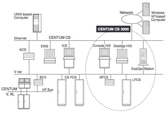 Figure 2 System Configuration of CENTUM CS 3000
