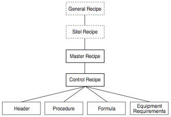 Figure-2-Recipe-Types