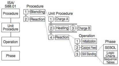 Figure-3-Procedure-Structure