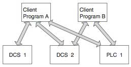 Figure 1 Conventional Client/Server Architecture