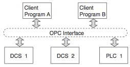 Figure 2 Client/Server Architecture using OPC