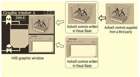 Figure 3 Frow of ActiveX Controls Creation