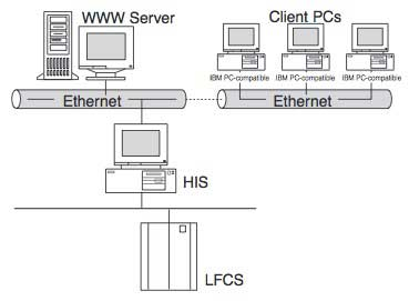 Figure 5 Example of System for Browsing HIS's Graphic Windows